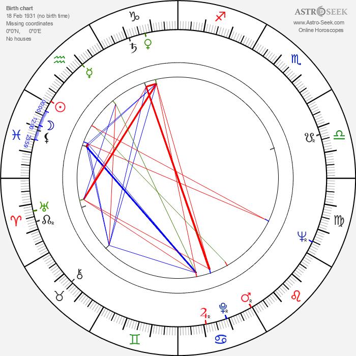 Laura Valenzuela - Astrology Natal Birth Chart