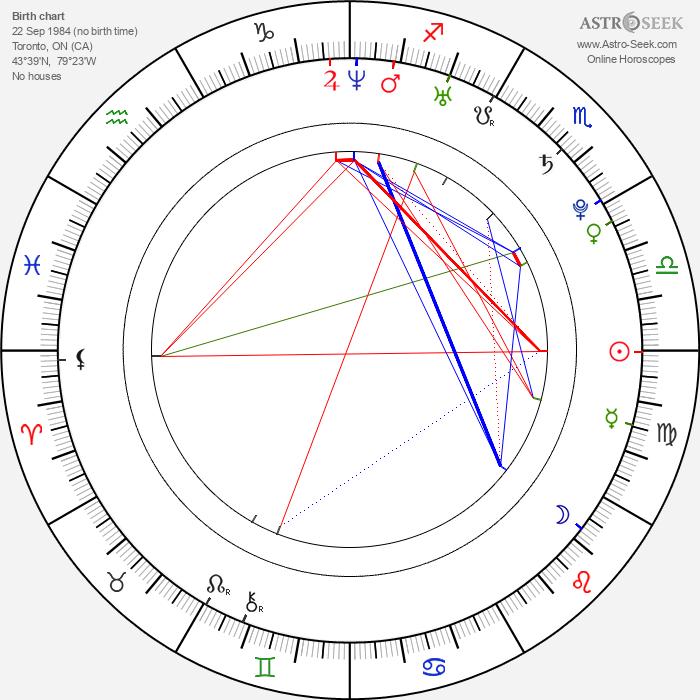 Laura Vandervoort - Astrology Natal Birth Chart