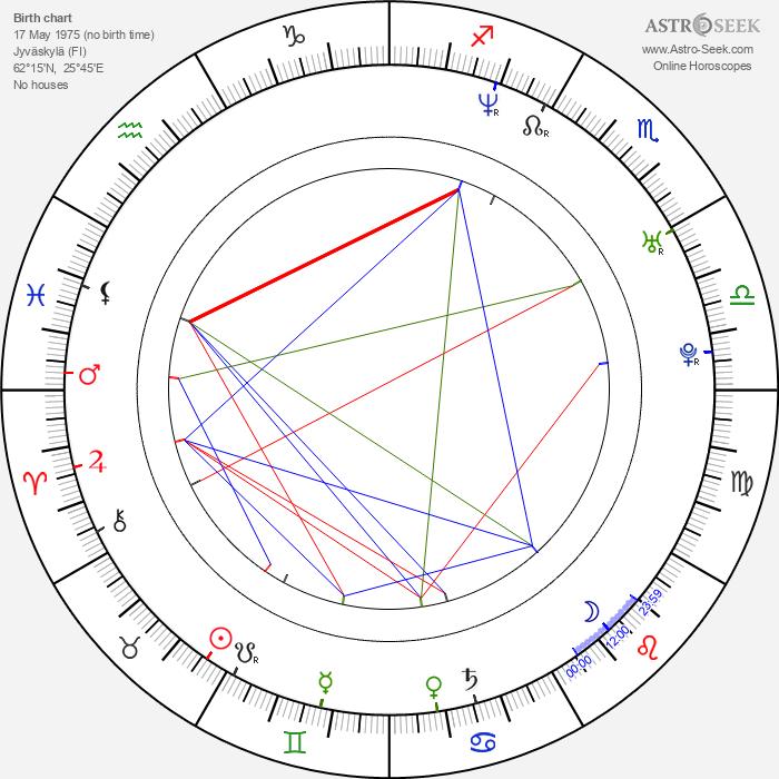 Laura Voutilainen - Astrology Natal Birth Chart