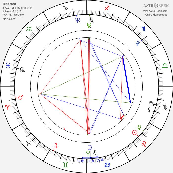 Laura Wiggins - Astrology Natal Birth Chart