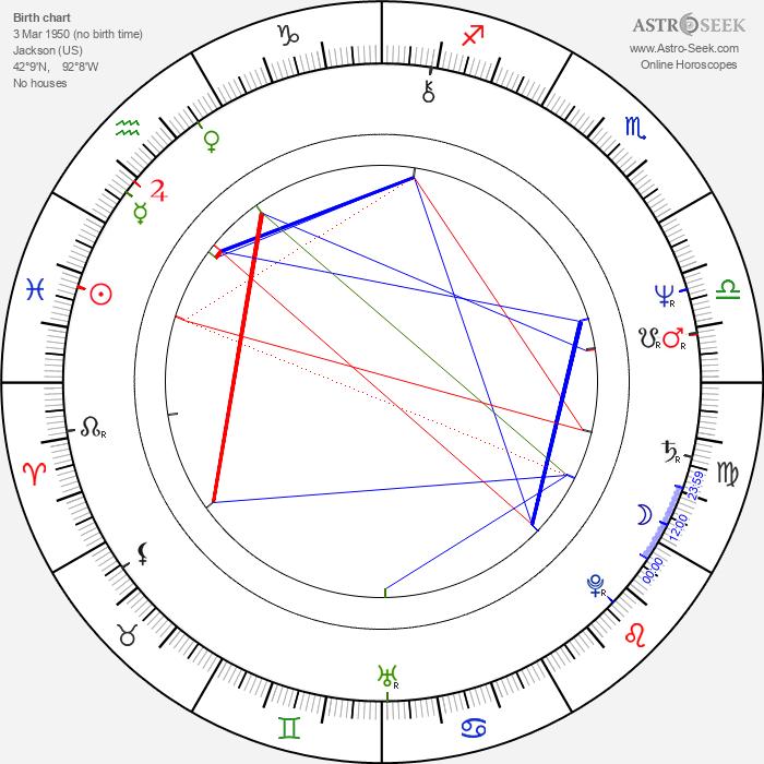 Laura Ziskin - Astrology Natal Birth Chart