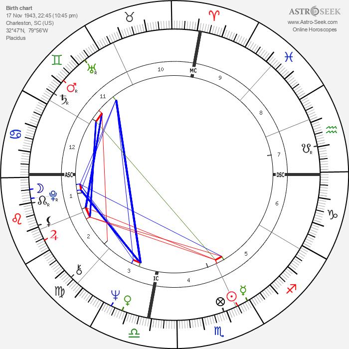 Lauren Hutton - Astrology Natal Birth Chart