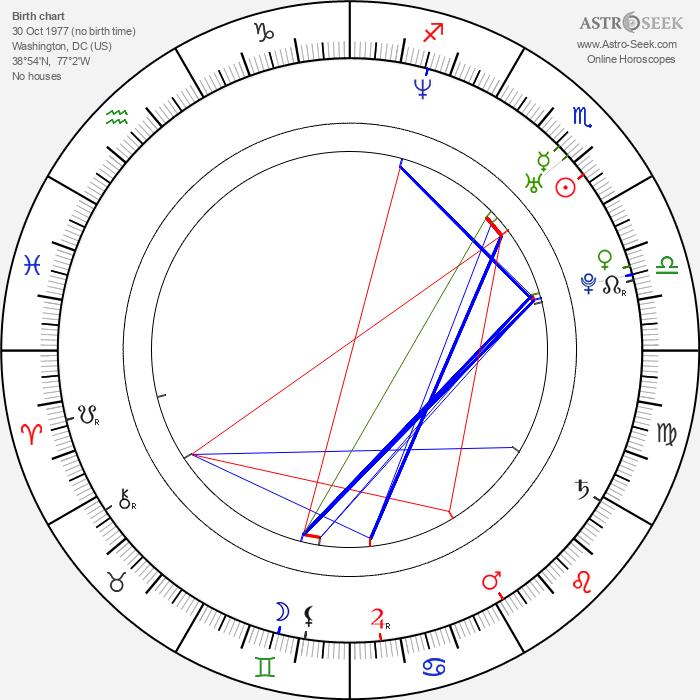 Laurence Covington - Astrology Natal Birth Chart