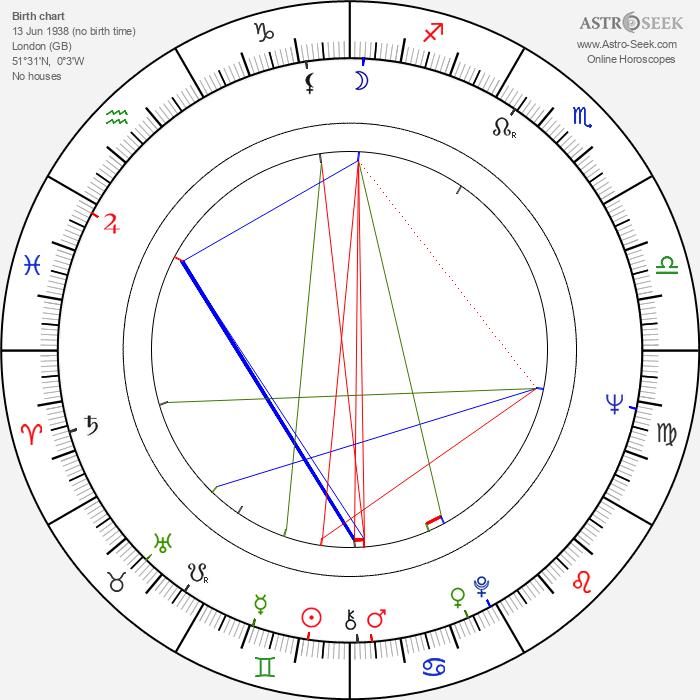 Laurence Graff - Astrology Natal Birth Chart