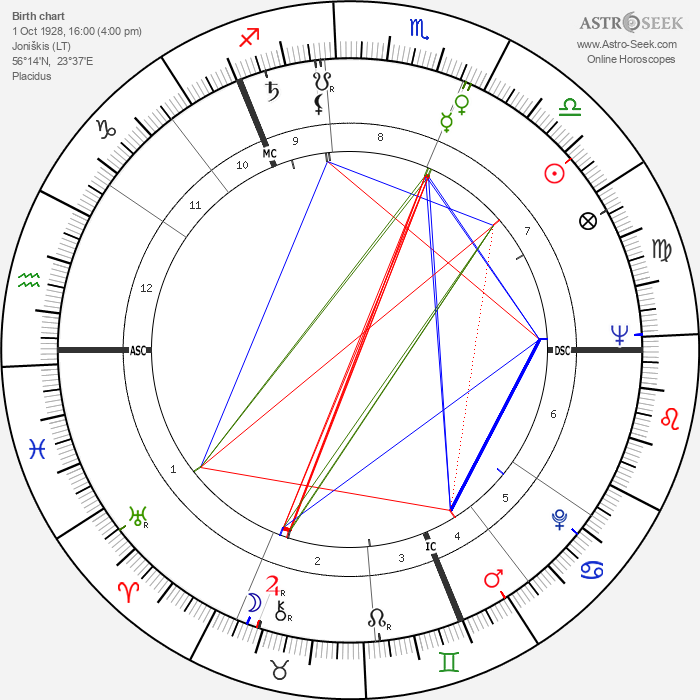 Laurence Harvey - Astrology Natal Birth Chart