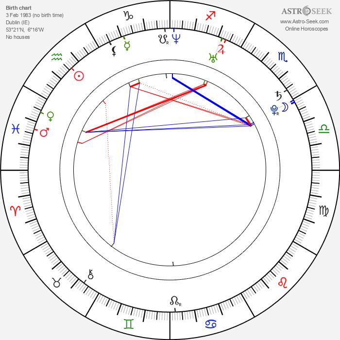 Laurence Kinlan - Astrology Natal Birth Chart