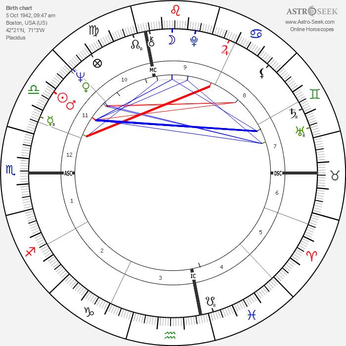 Laurence Michael Foley - Astrology Natal Birth Chart