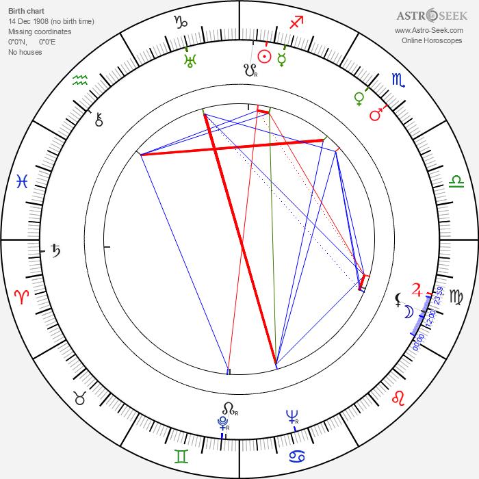 Laurence Naismith - Astrology Natal Birth Chart