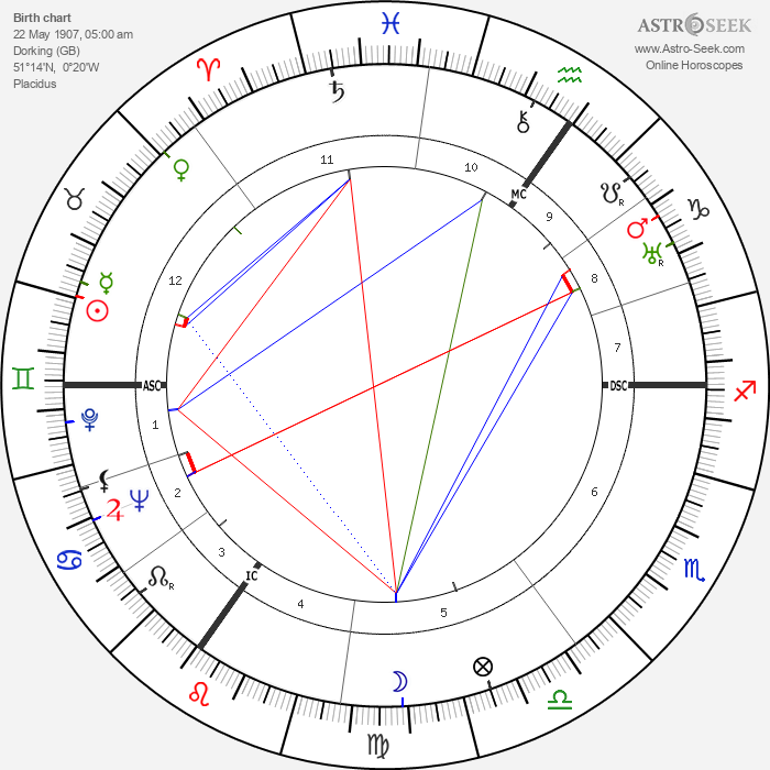 Laurence Olivier - Astrology Natal Birth Chart