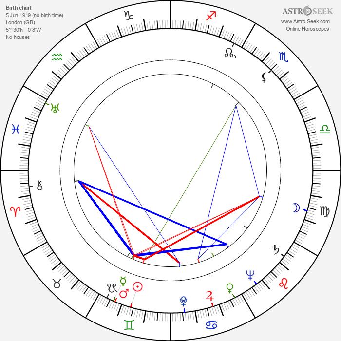 Laurence Payne - Astrology Natal Birth Chart