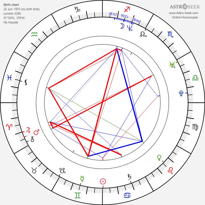 Laurence Richardson - Astrology Natal Birth Chart