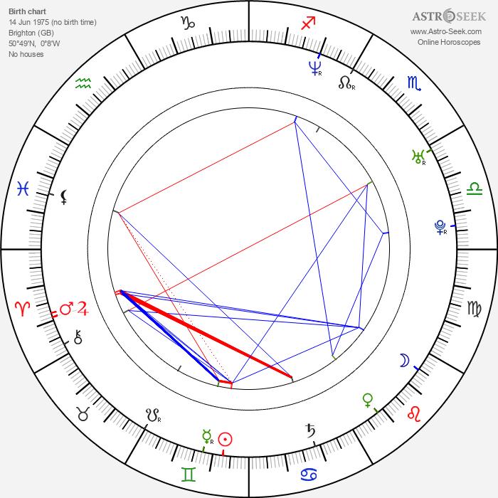Laurence Rickard - Astrology Natal Birth Chart