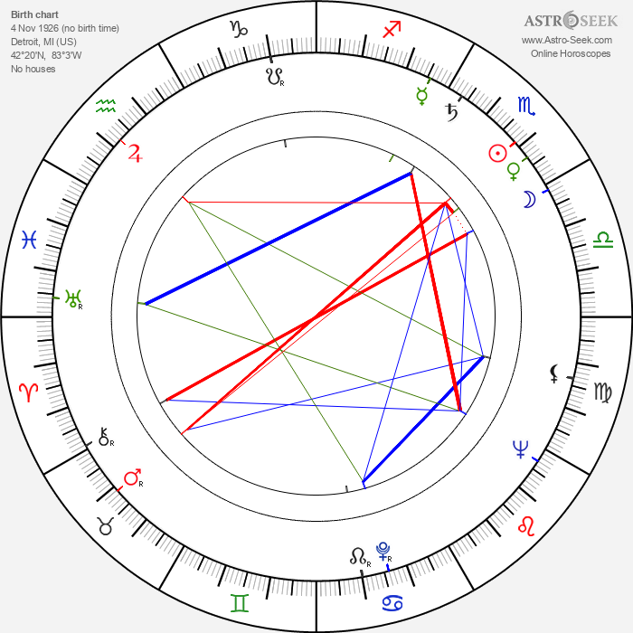 Laurence Rosenthal - Astrology Natal Birth Chart