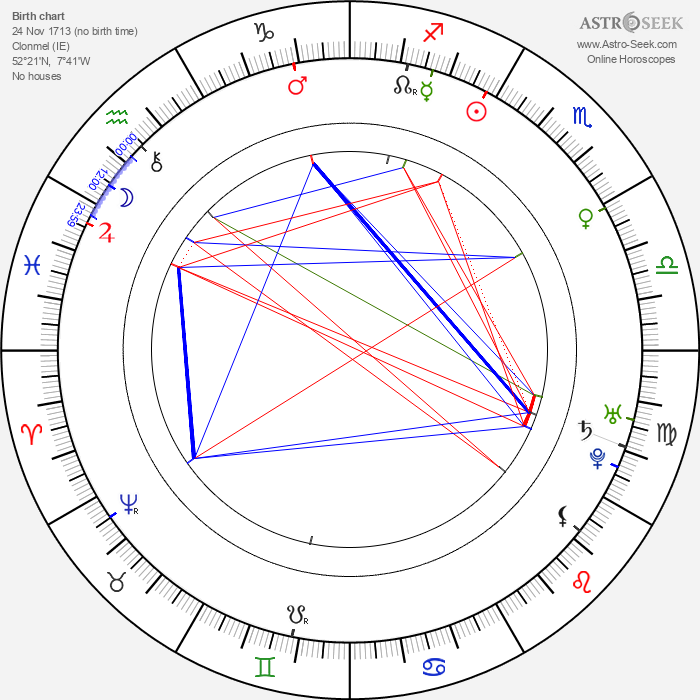 Laurence Sterne - Astrology Natal Birth Chart