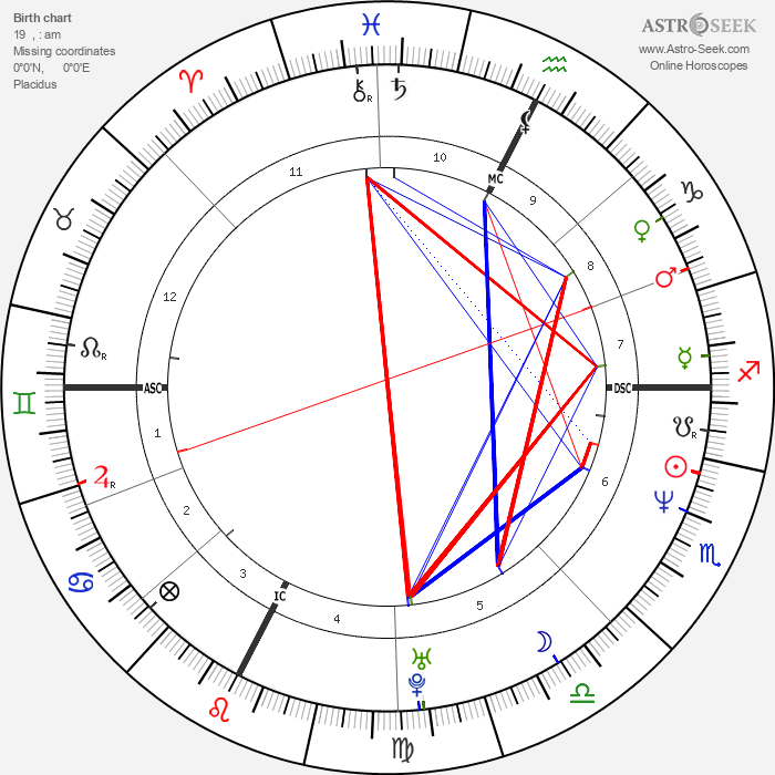 Laurent Blanc - Astrology Natal Birth Chart