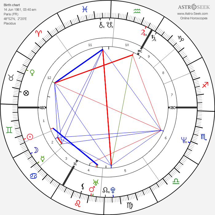 Laurent Boutonnat - Astrology Natal Birth Chart