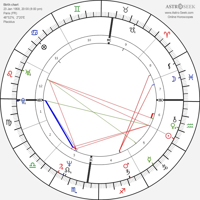 Laurent Boyer - Astrology Natal Birth Chart
