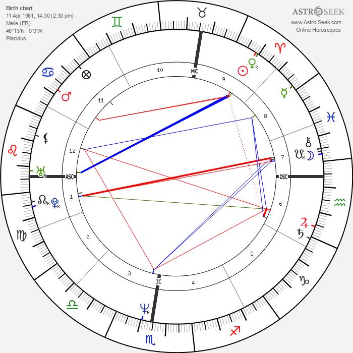 Laurent Cantet - Astrology Natal Birth Chart