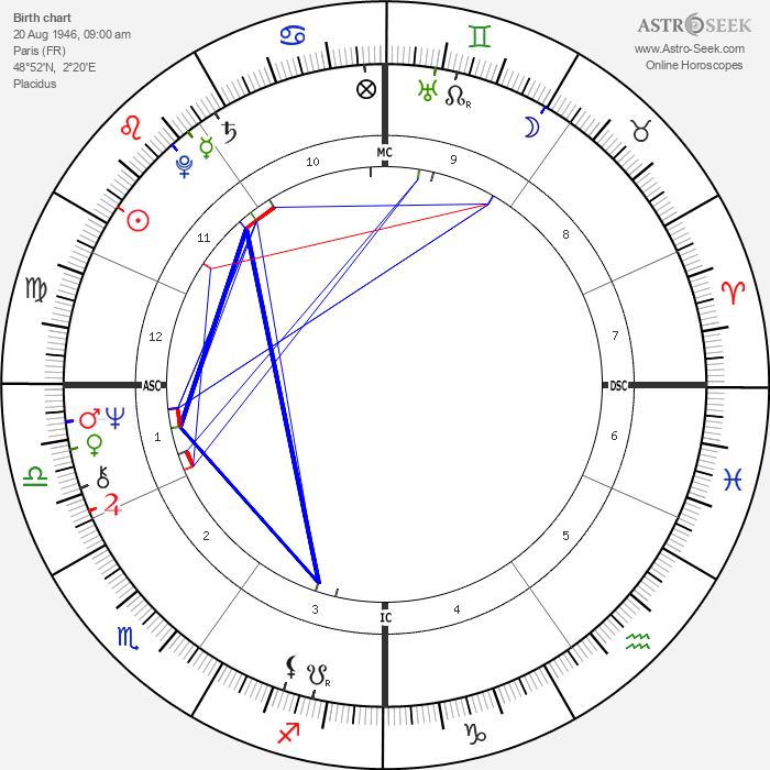 Laurent Fabius - Astrology Natal Birth Chart