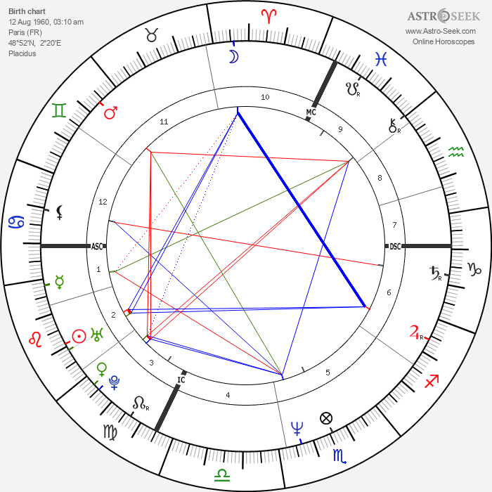 Laurent Fignon - Astrology Natal Birth Chart