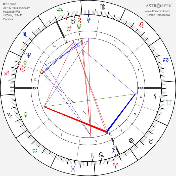 Laurent Jalabert - Astrology Natal Birth Chart