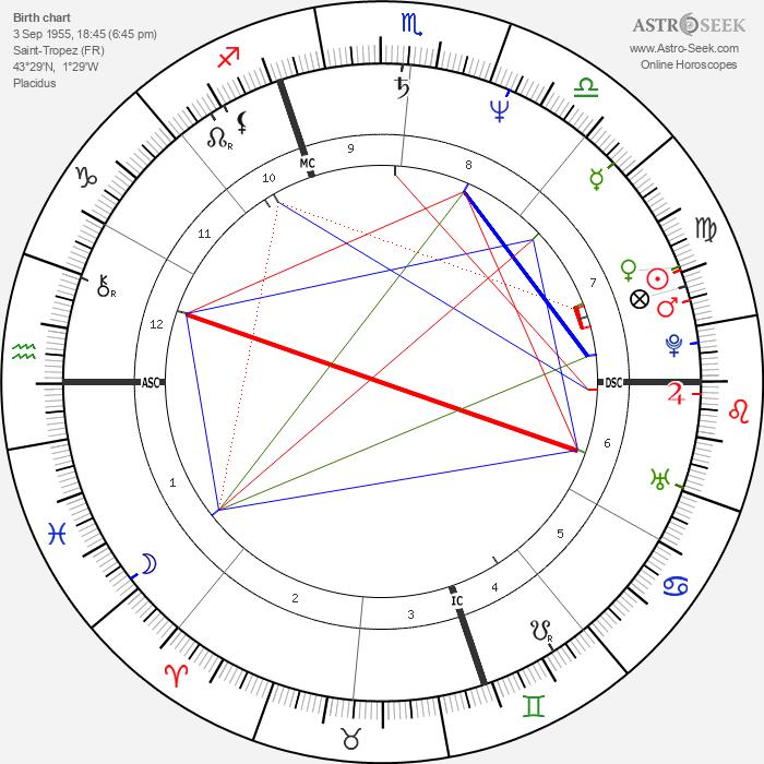 Laurent Malet - Astrology Natal Birth Chart