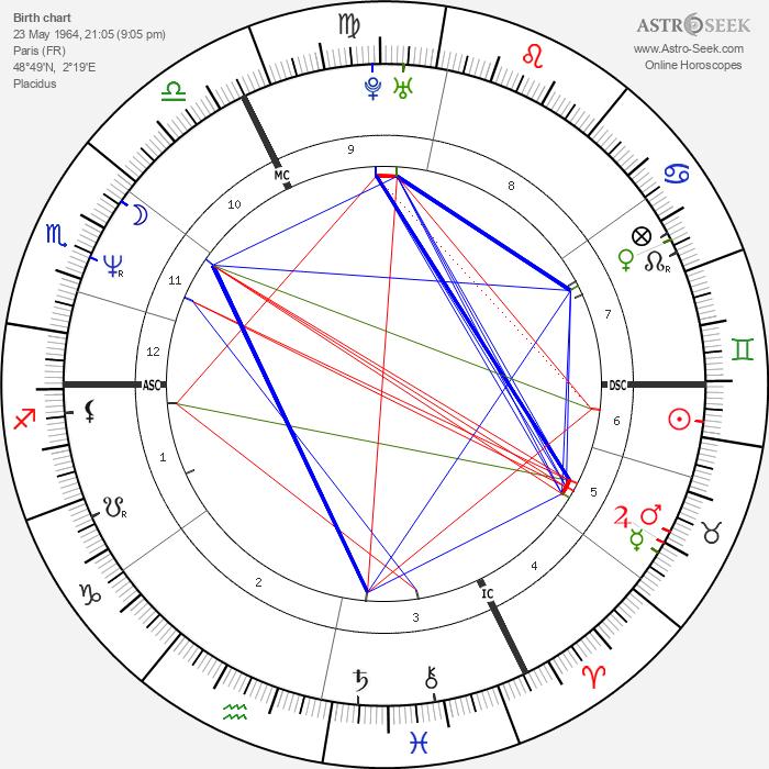 Laurent Naouri - Astrology Natal Birth Chart