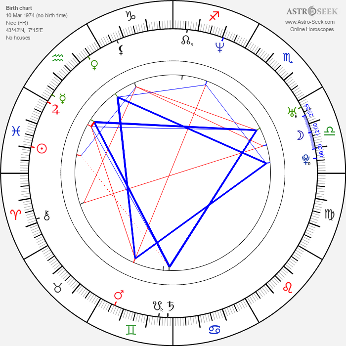 Laurent Perez - Astrology Natal Birth Chart