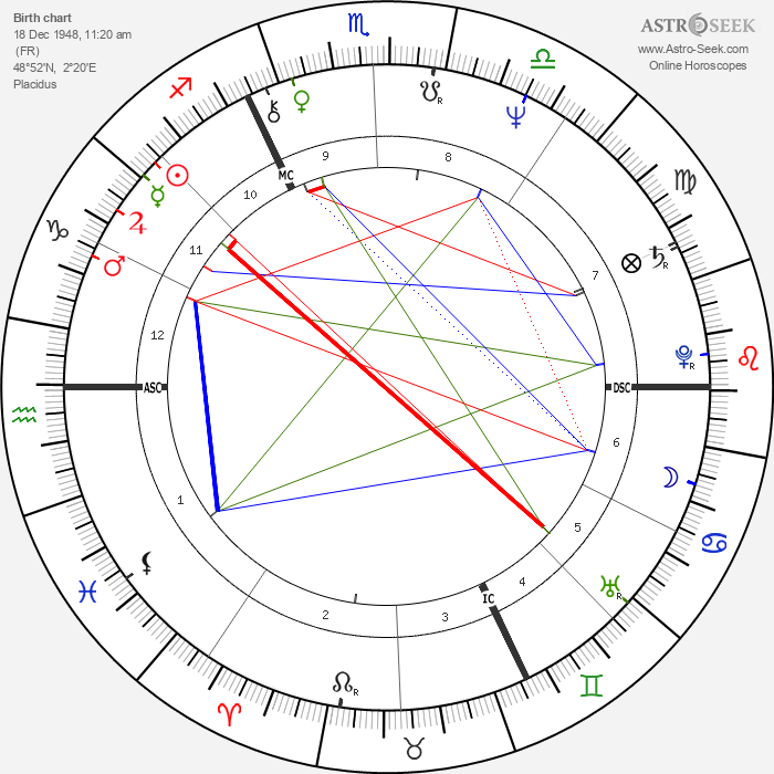 Laurent Voulzy - Astrology Natal Birth Chart