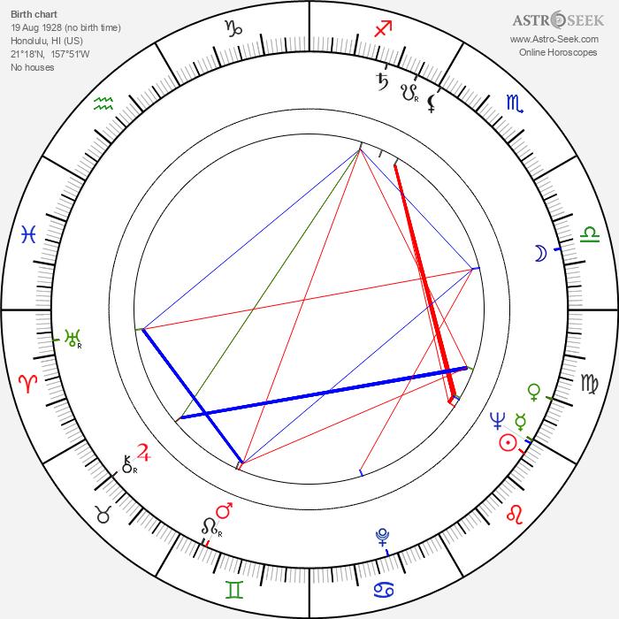 Laurette Luez - Astrology Natal Birth Chart