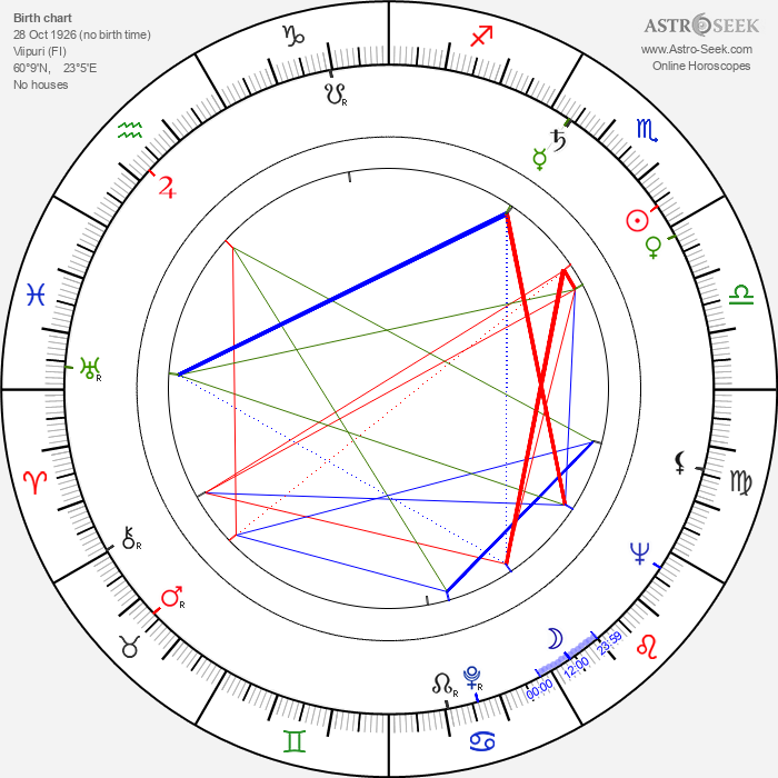 Lauri Ahokas - Astrology Natal Birth Chart