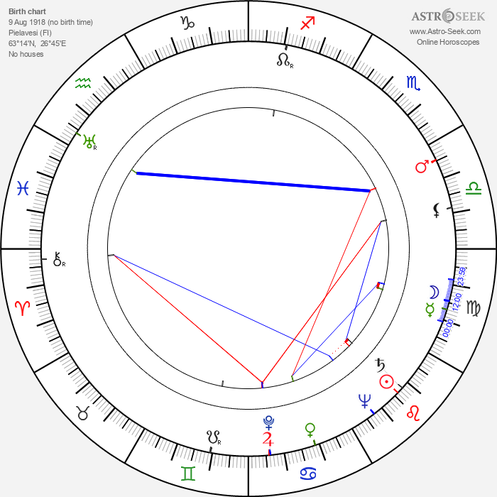 Lauri Kokkonen - Astrology Natal Birth Chart