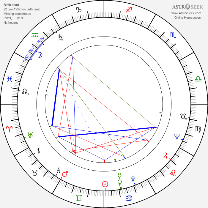 Lauri Lammela - Astrology Natal Birth Chart