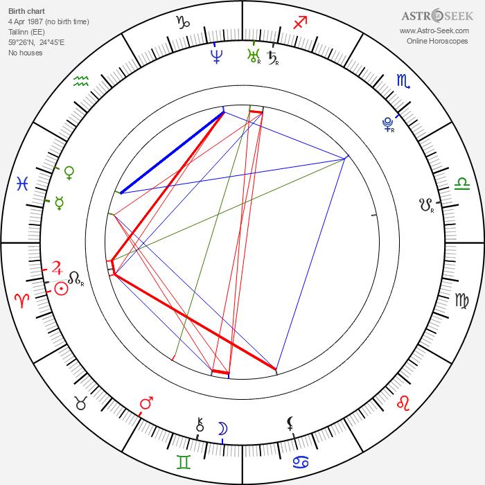Lauri Pedaja - Astrology Natal Birth Chart