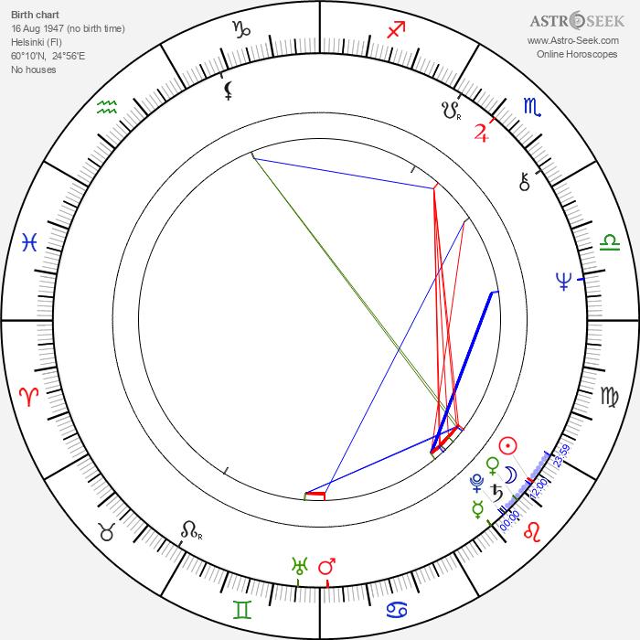 Lauri Törhönen - Astrology Natal Birth Chart