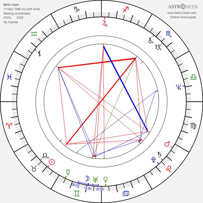 Lauri Tykkyläinen - Astrology Natal Birth Chart