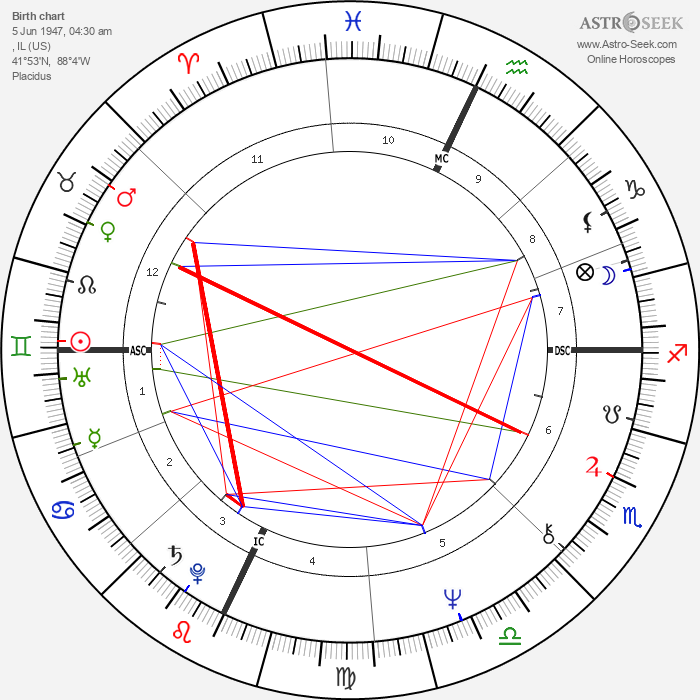 Laurie Anderson - Astrology Natal Birth Chart