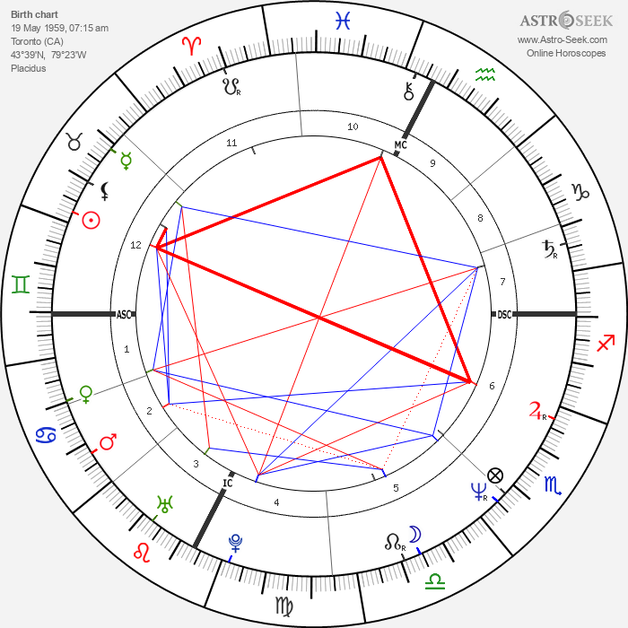 Laurie Lynd - Astrology Natal Birth Chart