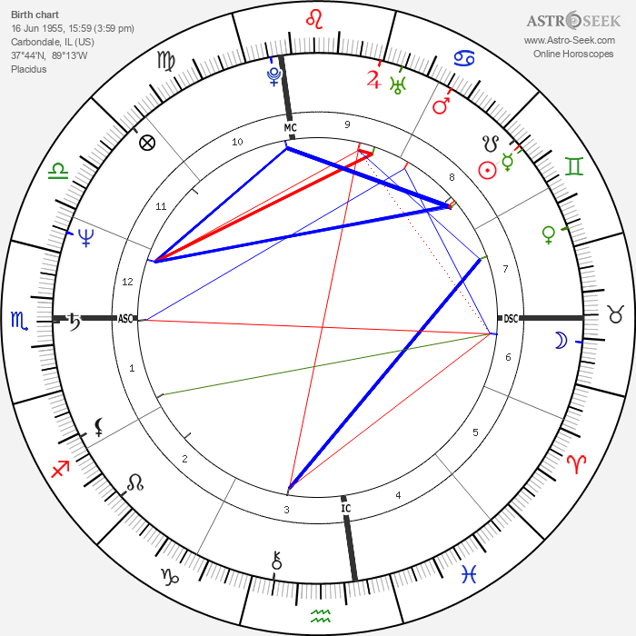 Laurie Metcalf - Astrology Natal Birth Chart