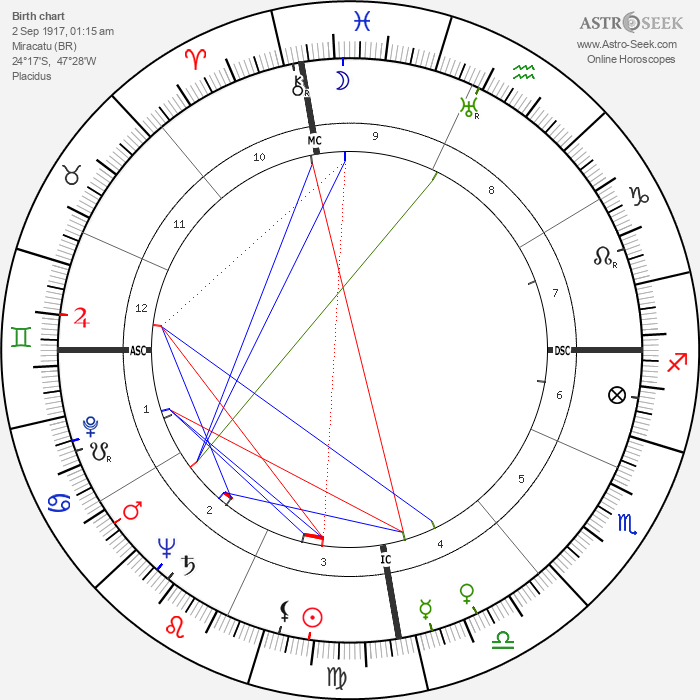 Laurindo Almeida - Astrology Natal Birth Chart