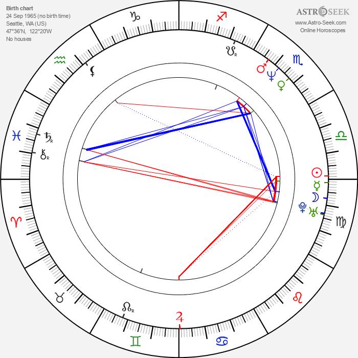 Lauro Chartrand - Astrology Natal Birth Chart