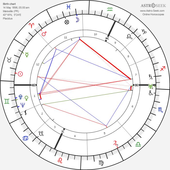 Lawrence Bendit - Astrology Natal Birth Chart