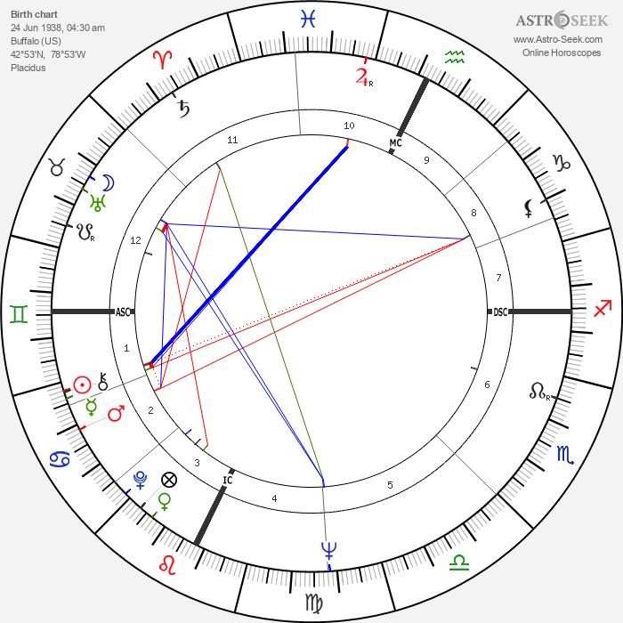 Lawrence Block - Astrology Natal Birth Chart