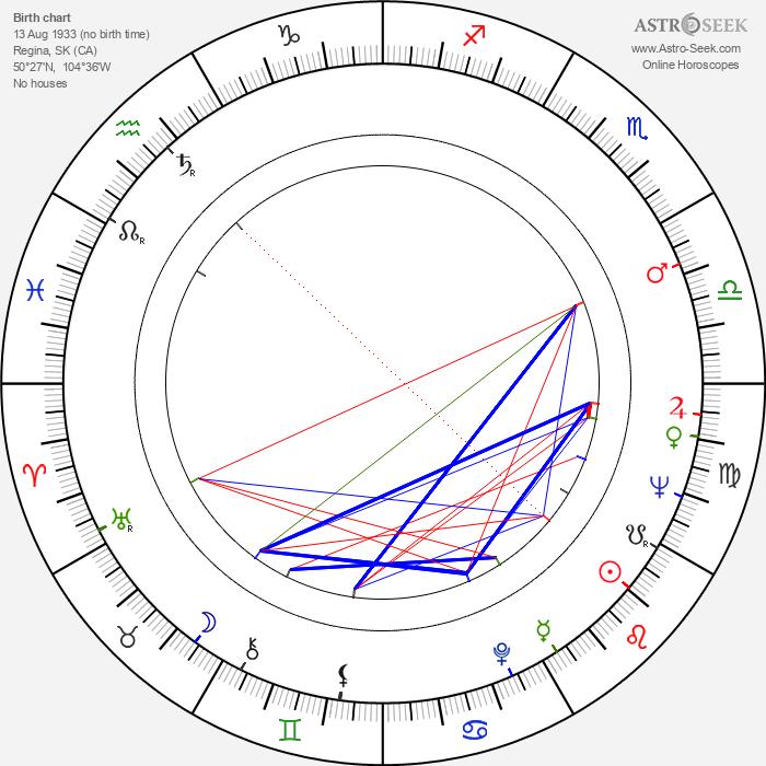 Lawrence Dane - Astrology Natal Birth Chart