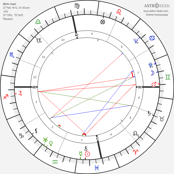Lawrence Durrell - Astrology Natal Birth Chart