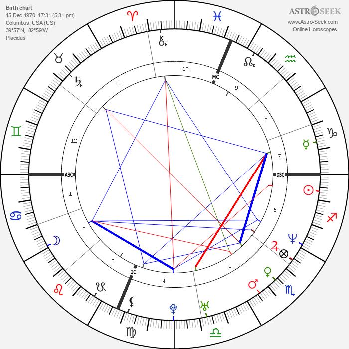 Lawrence Funderburke - Astrology Natal Birth Chart