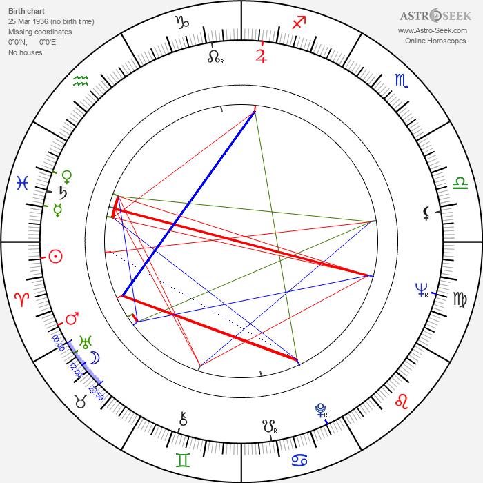 Lawrence Gordon - Astrology Natal Birth Chart