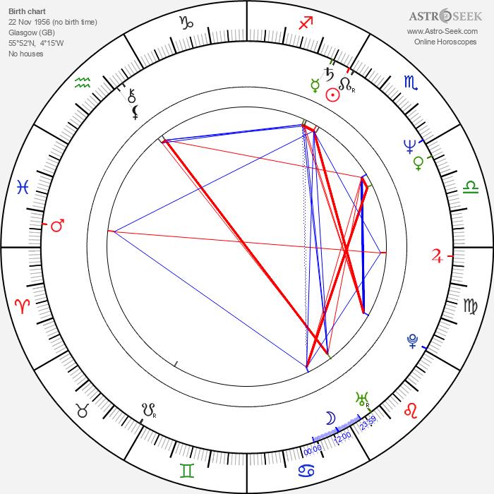 Lawrence Gowan - Astrology Natal Birth Chart