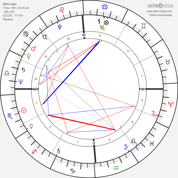 Lawrence O'Donnell - Astrology Natal Birth Chart
