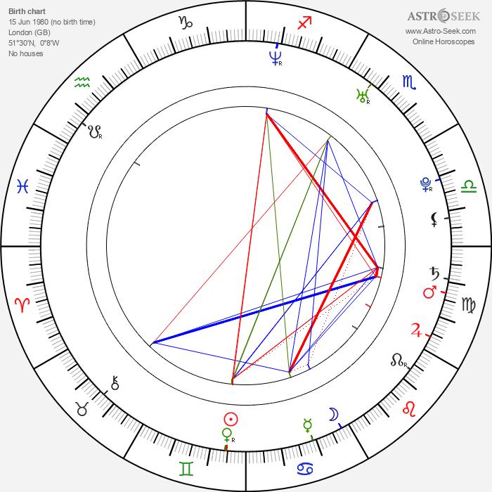 Lawrence Pearce - Astrology Natal Birth Chart